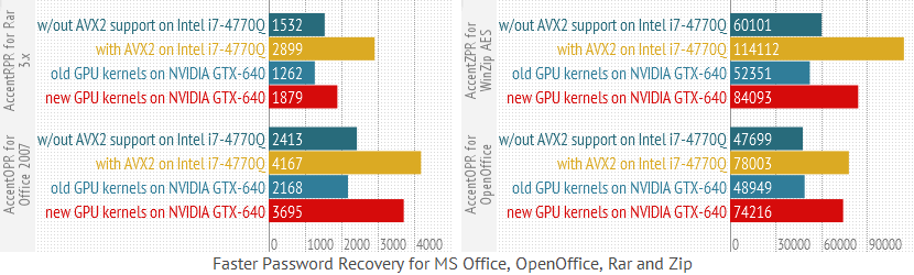 Faster Password Recovery for Microsoft Office, OpenOffice, Rar and Zip