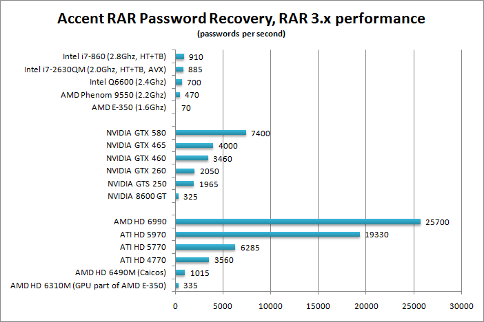 Rar/WinRar cracking speed