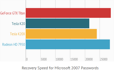 fastest office/openoffice password recovery